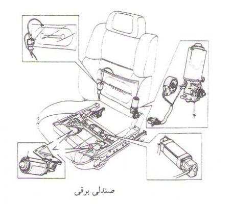طرح کسب و کار تولید صندلی برقی خودرو و دندانپزشکی